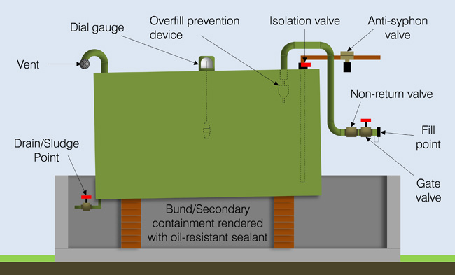 Fuel Oil Tank Installation Diagram