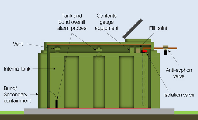 oiltank-diagram2
